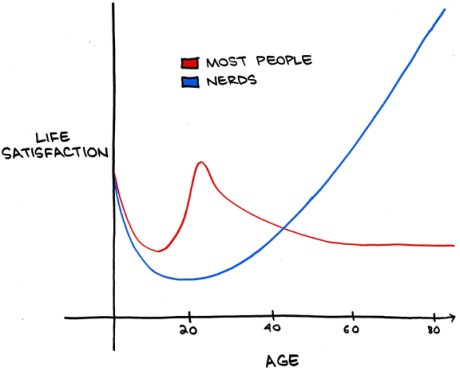 satisfação versus idade